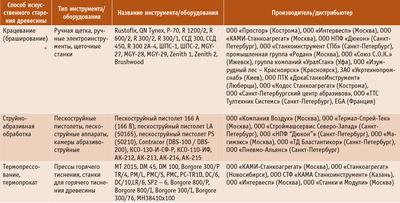 Посмотреть в PDF-версии журнала. Таблица. Способы искусственного старения поверхности древесины и типы используемого инструмента/оборудования