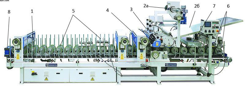 Рис. 1 Схема станка для облицовывания профильных погонажных деталей