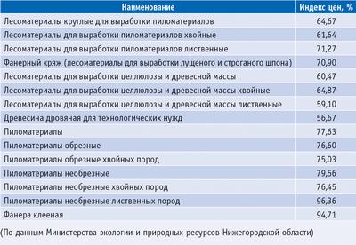 Таблица. Индексы цен на продукцию ЛПК (по данным на декабрь 2009 года в процентах к декабрю 2008 года)