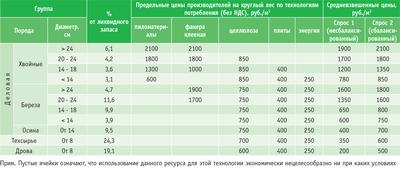 Посмотреть в PDF-версии журнала. Таблица 1. Схема-расчет средневзвешенных цен производителей на круглый лес