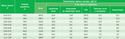 Посмотреть в PDF-версии журнала. Таблица 3. Расчет нормативных прямых расходов на трелевку хлыстов трактором ТДТ-55