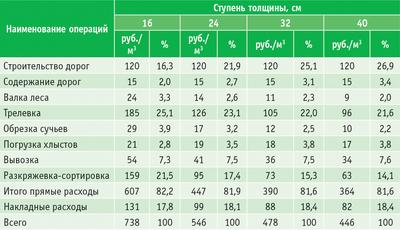 Таблица 4. Операционная структура полной нормативной себестоимости заготовки сосновых стволов в зависимости от ступени толщины