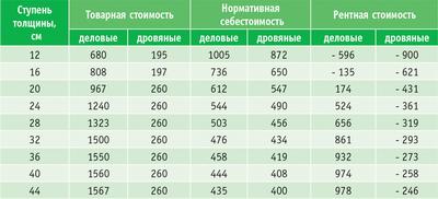 Таблица 5. Расчет рентной стоимости сосновых деловых и дровяных стволов по ступеням толщины, руб./куб. м