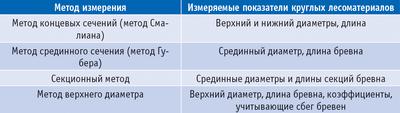 Таблица 1. Основные поштучные методы измерения объема круглых лесоматериалов