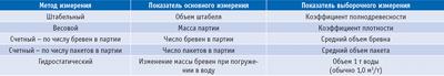 Посмотреть в PDF-версии журнала. Таблица 2. Основные групповые методы измерения объема круглых лесоматериалов
