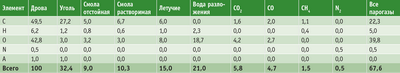 Посмотреть в PDF-версии журнала. Таблица 1. Баланс при содержании в угле 84% нелетучего углерода