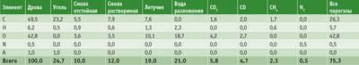 Посмотреть в PDF-версии журнала. Таблица 2. Баланс при содержании в угле 94% нелетучего углерода
