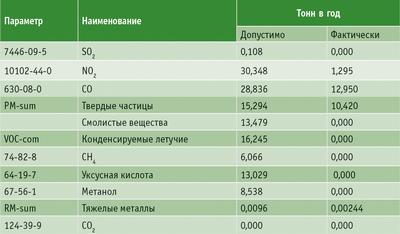 Таблица 3. Выбросы установки «Эколон» (в сопостfвлении с параметрами, разрешенными законодательством ЕС)