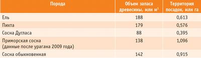 Таблица 2. Хвойные породы деревьев лесов Франции