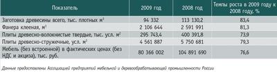 Посмотреть в PDF-версии журнала. Таблица. Итоги работы российской лесной промышленности в 2009 году