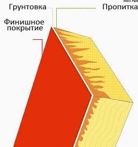 Трехслойная система окраски промышленными покрытиями Tikkurila