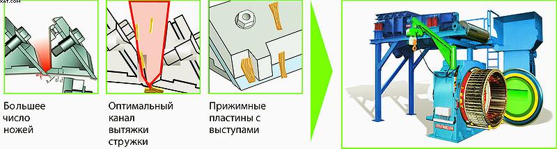 Рис. 1. Новое поколение «МАЙЕР MRZ»