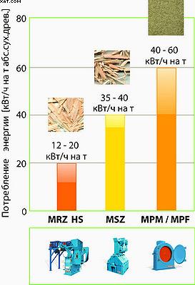 Рис. 4. Потребление энергии MRZ
