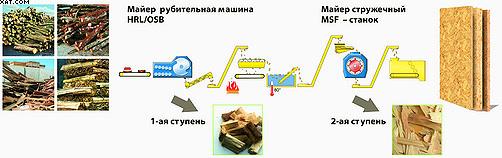 Рис. 5. Двухступенчатая OSB - технология «Майер»