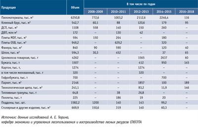Посмотреть в PDF-версии журнала. Таблица. Запланированные объемы конечной продукции, предусмотренные к выпуску в рамках приоритетных инвестиционных проектов