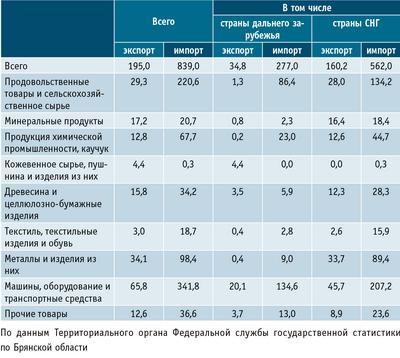 Товарная структура экспорта и импорта в 2009 году ($млн)