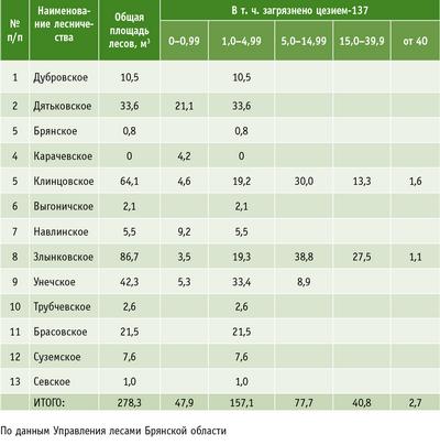 Таблица. Распределение загрязненных радионуклидами лесов Брянской области по плотности загрязнения почвы, Ки/кв.км(на 1 января 2010 года)