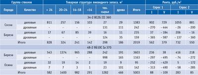 Посмотреть в PDF-версии журнала. Таблица 1. Расчет товарной структуры и рентной стоимости запаса древесины по таксационным выделам  в зависимости от спроса и разряда такс