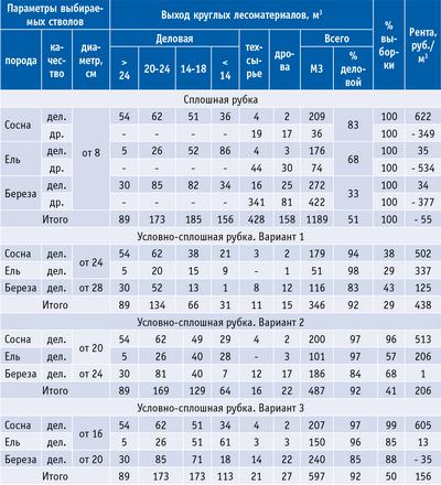Таблица 5. Расчет товарной структуры и рентной стоимости запаса древесины в зависимости от выборки стволов в насаждении