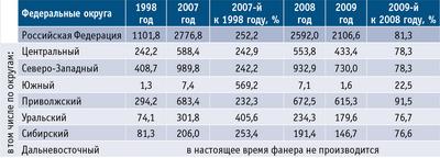 Таблица 1. Динамика производства клееной фанеры по федеральным округам РФ в 1998, 2007–2009 годах (по данным Росстата), тыс. кв. м