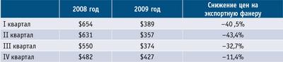 Таблица 4. Цены на российскую экспортную фанеру в 2008–2009 годах