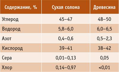 Таблица 1. Элементарный состав сухой соломы и древесины
