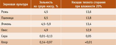 Таблица 2. Зольность и теплота сгорания соломы различных зерновых культур