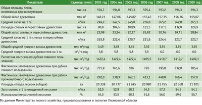 Посмотреть в PDF-версии журнала. Таблица 1. Показатели интенсивности лесопользования в лесах Ульяновской области, возможных для эксплуатации