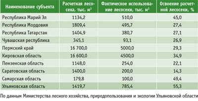 Таблица 2. Использование расчетной лесосеки за 2009 год в некоторых регионах Приволжского федерального округа
