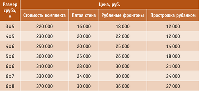 Таблица. Сауны и бани: примерная стоимость материалов и отдельных видов работ (данные на 2010 г.)