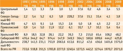 Таблица. Статистика лесных пожаров по регионам России, тыс. га