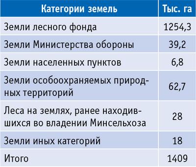Таблица 1. Площади лесного фонда Калужской области по категориям земель