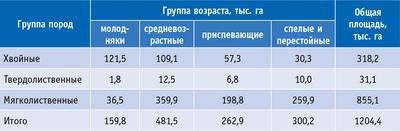 Таблица 2. Структура лесных насаждений в лесах Калужской области по группам древесных пород