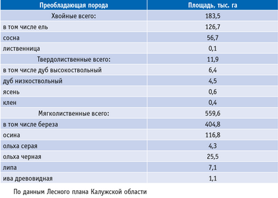 Таблица 3. Распределение площади эксплуатационных лесов Калужской области по преобладающим породам