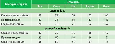 Таблица 2. Выход деловой и деловой хвойной древесины