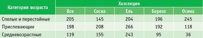 Таблица 3. Удельный запас древесины, м3/га