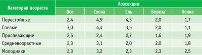 Таблица 4. Средний класс бонитета