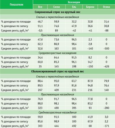 Таблица 5. Экономическая оценка ресурсов