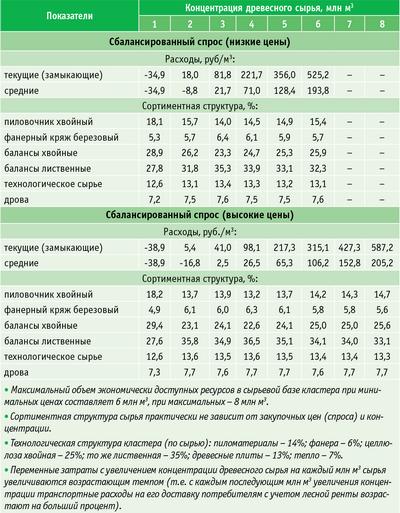 Таблица 6. Переменные расходы на заготовку сырья и сортиментная структура экономически доступных ресурсов в зависимости от концентрации
