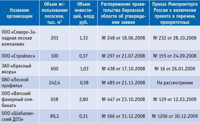 Таблица. Приоритетные инвестиционные проекты в области освоения лесов в Кировской области