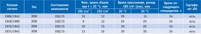 Посмотреть в PDF-версии журнала. Таблица 2. Ассортимент ЭПИ-клеевых систем компании «Акзо Нобель» на 2011 год