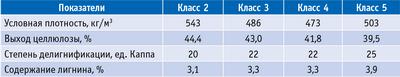 Таблица 1. Влияние класса бонитета на выход и степень делигнификации целлюлозы из древесины лиственницы