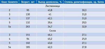 Таблица 2. Совокупное влияние возраста и класса бонитета древостоев на выход и степень делигнификации целлюлозы