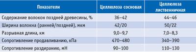 Таблица 3. Характеристика небеленой сульфатной целлюлозы из древесины Сибири и Дальнего Востока
