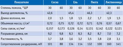 Таблица 4. Бумагообразующие свойства небеленой целлюлозы (30 ед. Каппа) из хвойных пород древесины