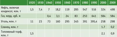 Таблица. 2. Добыча ископаемого топлива в России