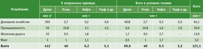 Посмотреть в PDF-версии журнала. Таблица 3. Топливный баланс России в 1913 году [2]