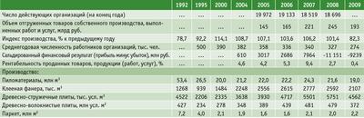 Посмотреть в PDF-версии журнала. Таблица 4. Основные показатели работы организаций по виду экономической деятельности «Обработка древесины и производство изделий из дерева»