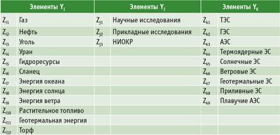 Таблица 4. Основные показатели работы организаций по виду экономической деятельности «Обработка древесины и производство изделий из дерева»