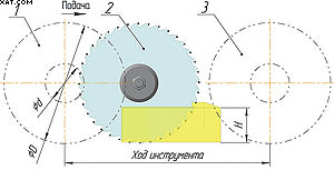 Рис. 3. Рабочий цикл (горизонтальная подача) положения торцовочной пилы